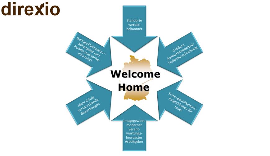 Welcome Home ist effektiv.
